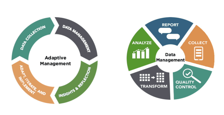 Adaptive & Data Management Charts